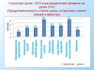 Структура урока ОНЗ и распределение времени на уроке ОНЗ (Продолжительность э