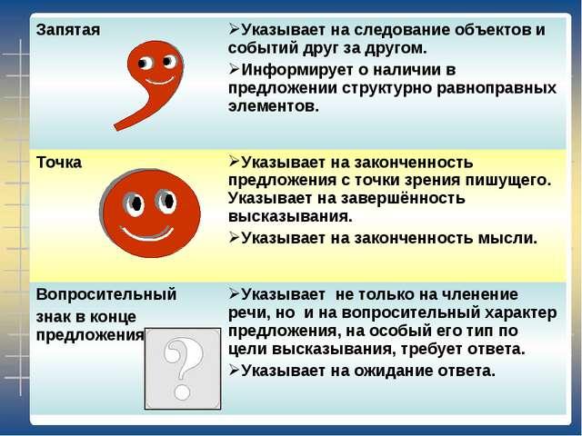 Запятая Указывает на следование объектов и событий друг за другом. Информиру...