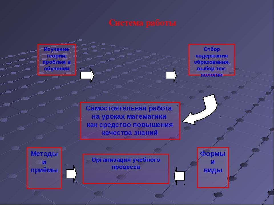 Изучение теории, проблем в обучении Отбор содержания образования, выбор тех-н...