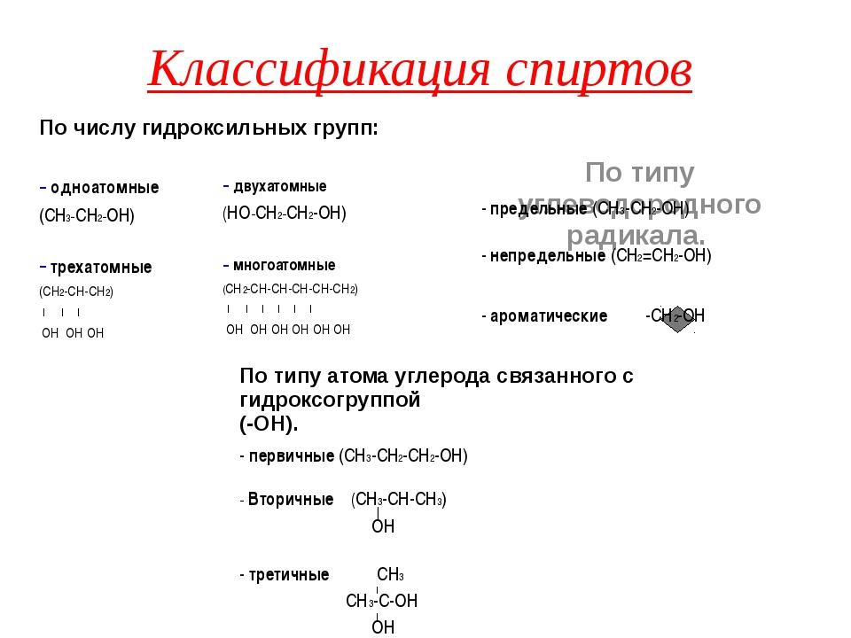 Классификация спиртов По типу углеводородного радикала. По числу гидроксильны...