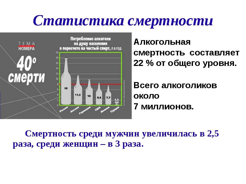 Статистика смертности Смертность среди мужчин увеличилась в 2,5 раза, среди...