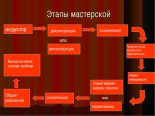 социализация Этапы мастерской индуктор деконструкция или реконструкция Промеж