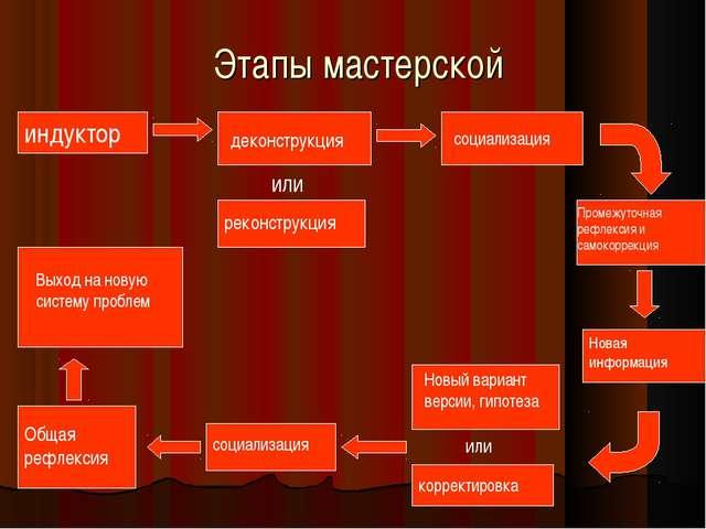 социализация Этапы мастерской индуктор деконструкция или реконструкция Промеж...