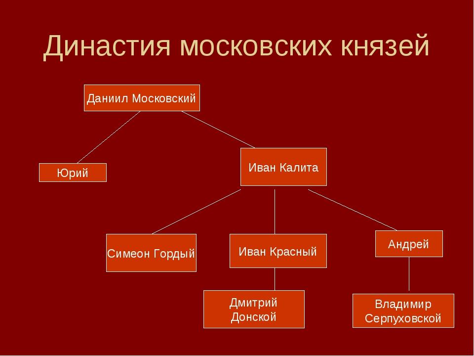 Династия московских князей Даниил Московский Юрий Иван Калита Симеон Гордый И...
