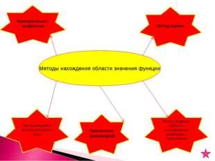 Методы нахождения области значения функции Метод введения вспомогательного уг