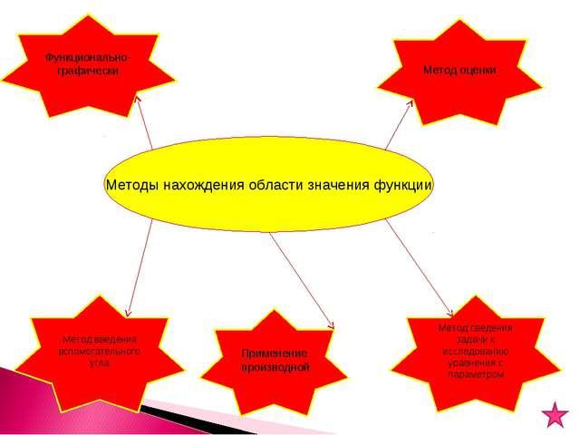 Методы нахождения области значения функции Метод введения вспомогательного уг...