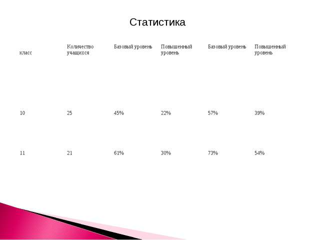 Статистика классКоличество учащихсяБазовый уровеньПовышенный уровеньБазов...