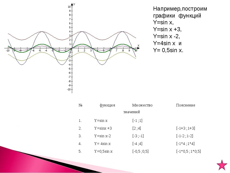 Например,построим графики функций Y=sin x, Y=sin x +3, Y=sin x -2, Y=4sin x и...