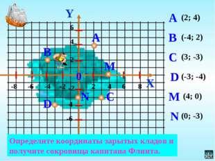 (2; 4) (-4; 2) (3; -3) (-3; -4) (4; 0) (0; -3) Y X Определите координаты зары