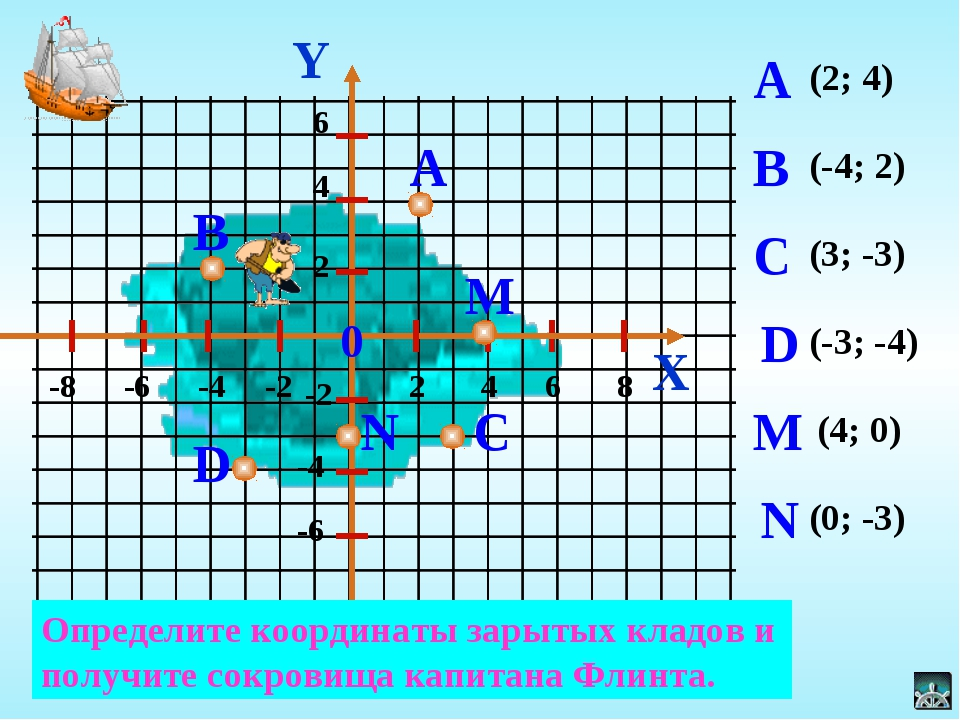 (2; 4) (-4; 2) (3; -3) (-3; -4) (4; 0) (0; -3) Y X Определите координаты зары...