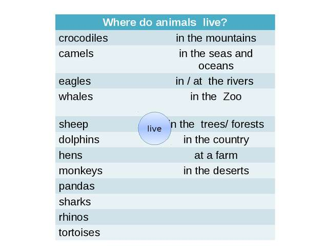 Test. Where does this animal live? in the mountains in / at the rivers at a f...
