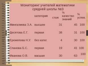 Мониторинг учителей математики среднейшколы №3 категория стаж % качество зна