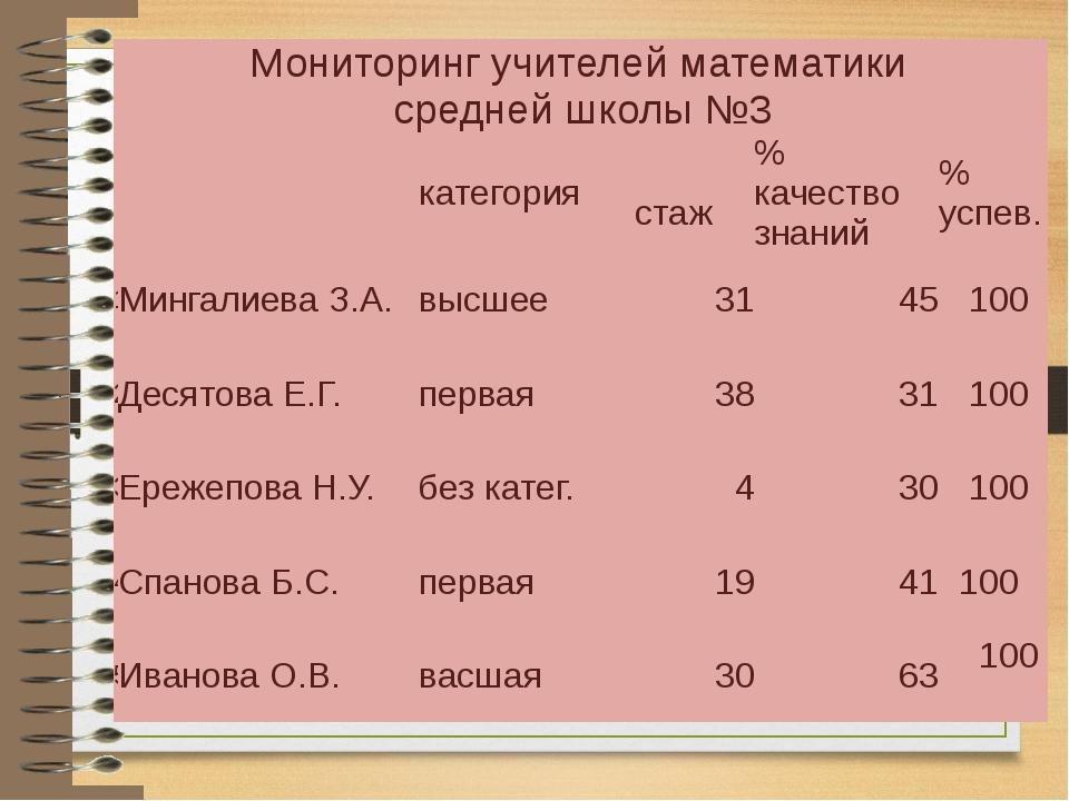 Мониторинг учителей математики среднейшколы №3 категория стаж % качество зна...