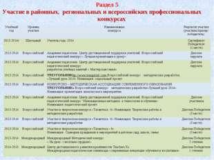 Раздел 5 Участие в районных, региональных и всероссийских профессиональных ко
