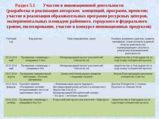 Раздел 5.1 Участие в инновационной деятельности (разработка и реализация авт
