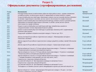 Раздел 3. Официальные документы (сертифицированные достижения) Уч.год Наимено