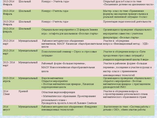 2013-2014 Февраль Школьный Конкурс« Учитель года» Открытый урок в 6 классе п...