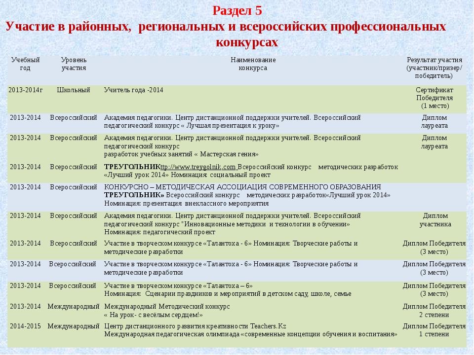 Раздел 5 Участие в районных, региональных и всероссийских профессиональных ко...