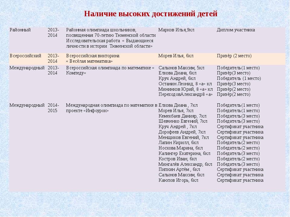 Наличие высоких достижений детей Районный 2013- 2014 Районная олимпиада школь...