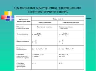 Сравнительная характеристика гравитационного и электростатического полей.