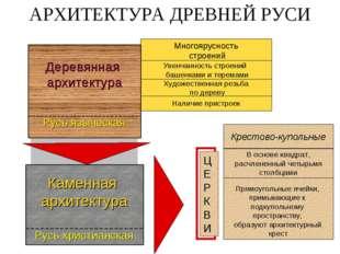 Многоярусность строений Увенчанность строений башенками и теремами Наличие пр
