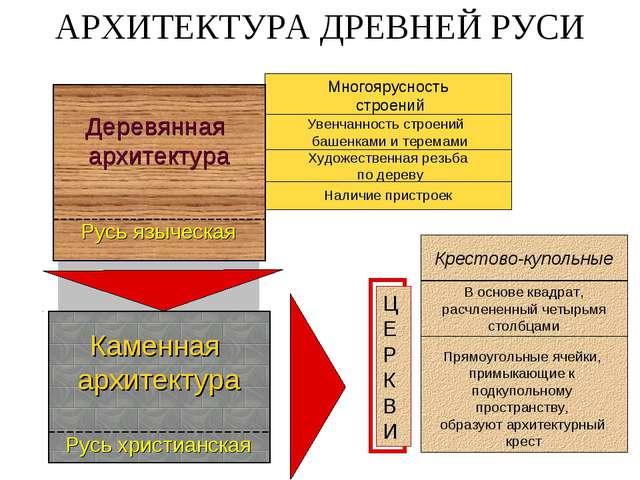 Многоярусность строений Увенчанность строений башенками и теремами Наличие пр...