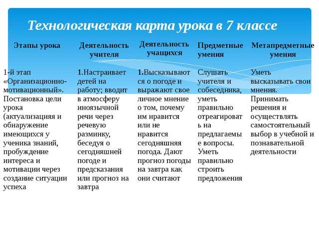 Технологическая карта урока в 7 классе Этапы урока Деятельность учителя Деяте...