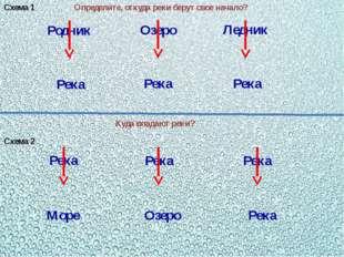 Схема 1 Родник Река Озеро Река Ледник Река Определите, откуда реки берут свое