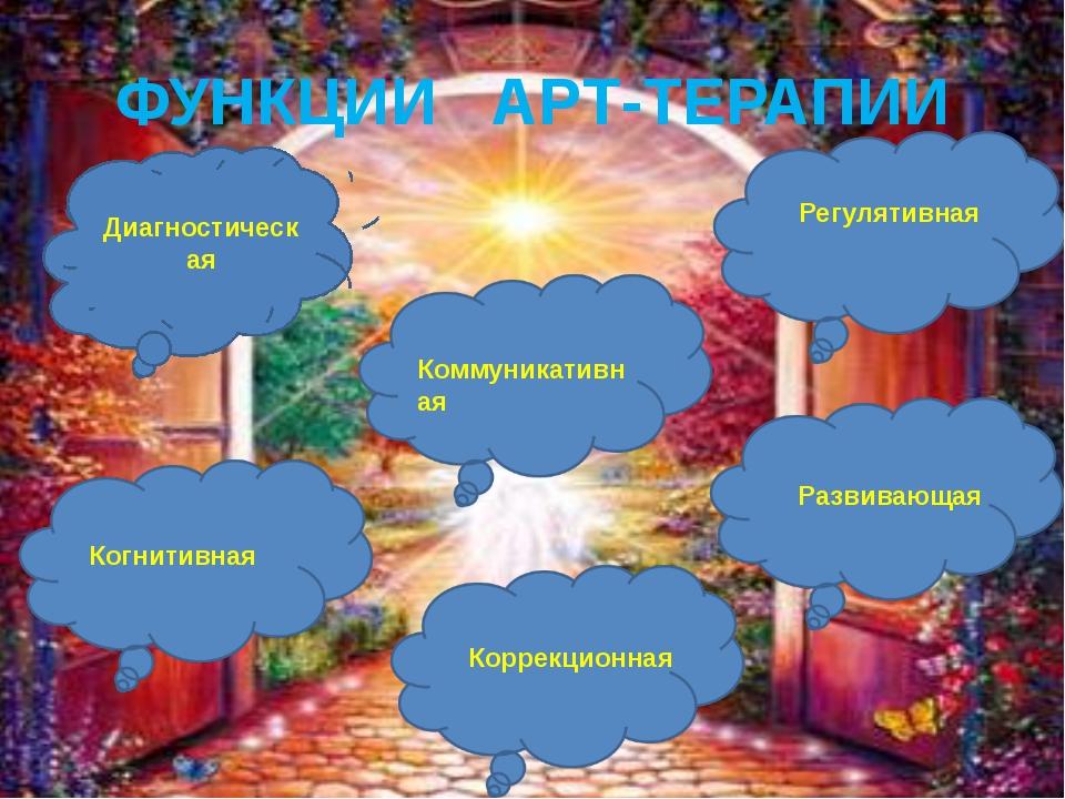 ФУНКЦИИ АРТ-ТЕРАПИИ Диагностическая Коммуникативная Регулятивная Когнитивная...