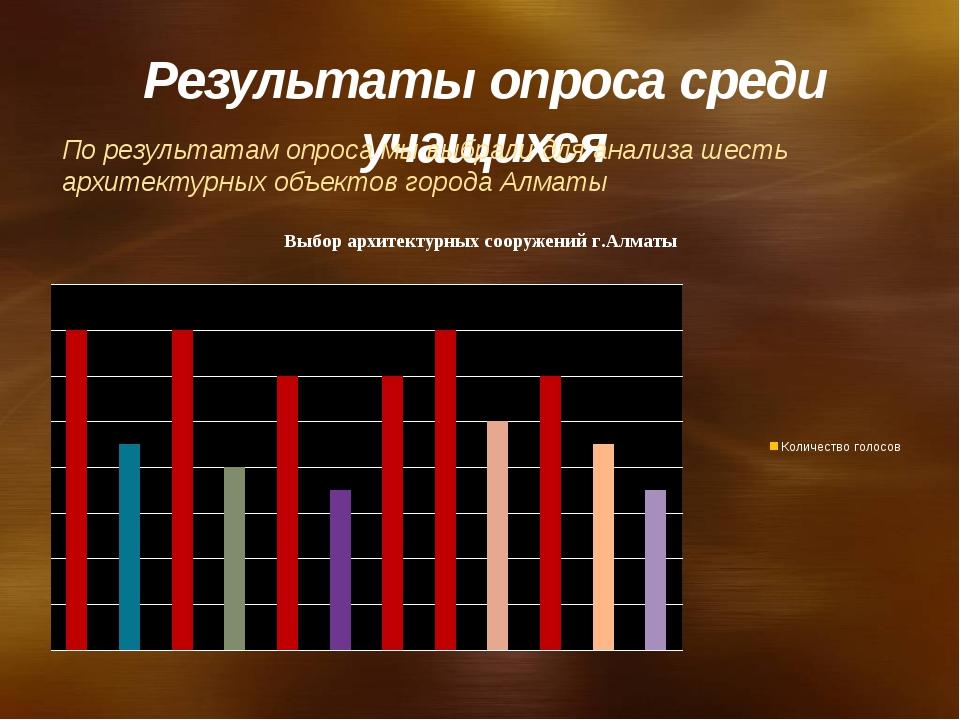 Результаты опроса среди учащихся По результатам опроса мы выбрали для анализа...