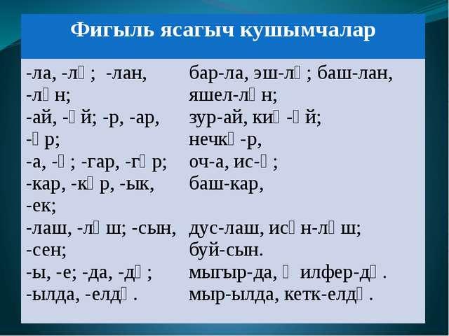 Фигыльясагыч кушымчалар -ла, -лә;-лан, -лән; -ай, -әй; -р, -ар, -әр; -а, -ә;...