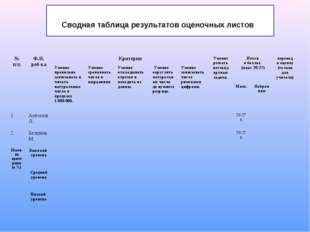 Сводная таблица результатов оценочных листов № п/пФ.И. реб-каКритерииУмени