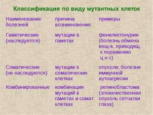 Наименование болезнейпричина возникновенияпримеры Гаметические (наследуютс