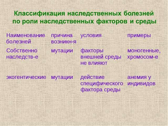 Наименование болезнейпричина возникн-яусловияпримеры Собственно наследств-...