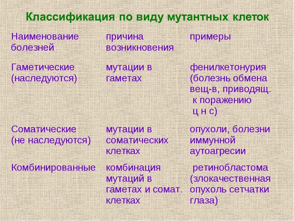 Наименование болезнейпричина возникновенияпримеры Гаметические (наследуютс...
