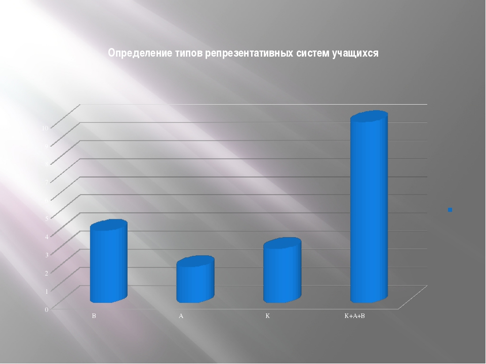 Определение типов репрезентативных систем учащихся