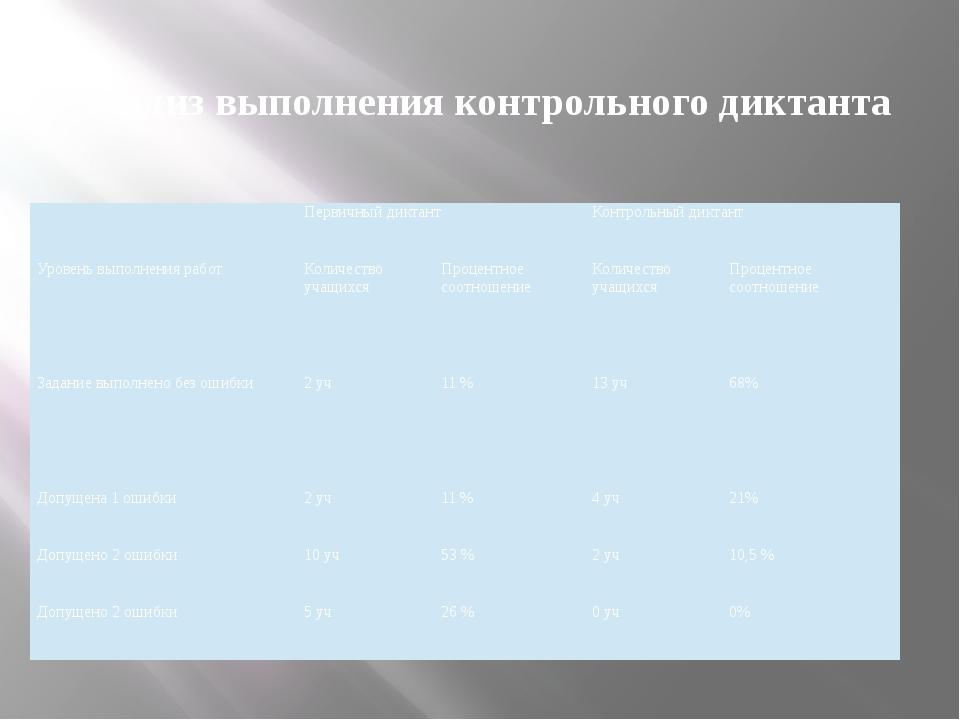 Анализ выполнения контрольного диктанта Первичный диктант Контрольный диктан...