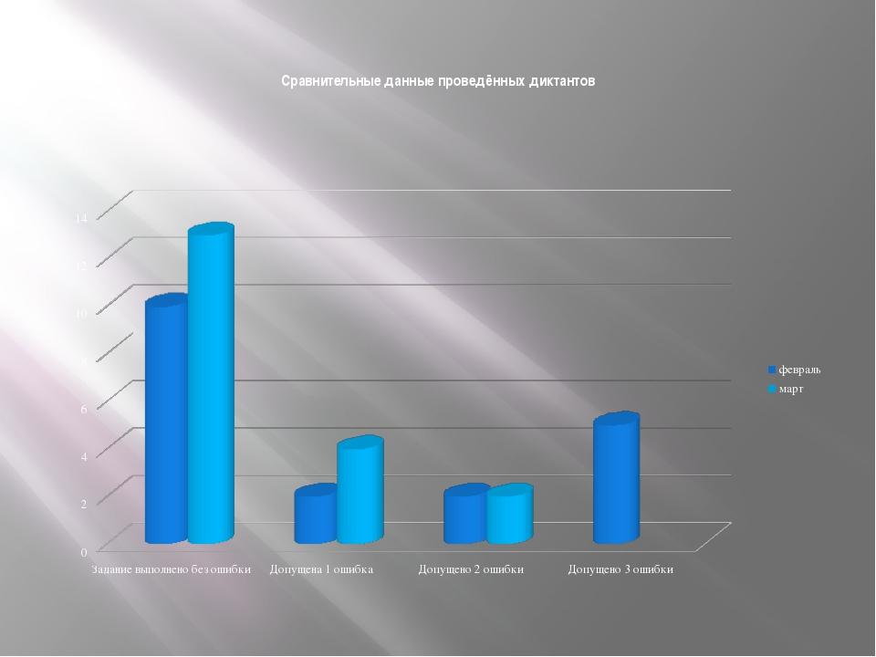 Сравнительные данные проведённых диктантов