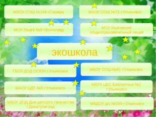 экошкола МАОУ СОШ №72 г.Ульяновск МБОУ СОШ №149 г.Самара МБУК ЦБС Библиотека