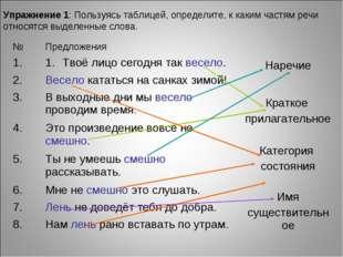 Упражнение 1: Пользуясь таблицей, определите, к каким частям речи относятся в
