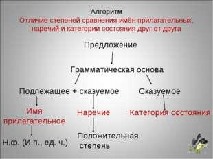 Алгоритм Отличие степеней сравнения имён прилагательных, наречий и категории