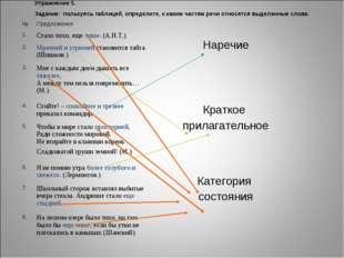 Упражнение 5. Задание: пользуясь таблицей, определите, к каким частям речи от