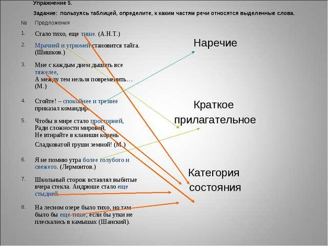 Упражнение 5. Задание: пользуясь таблицей, определите, к каким частям речи от...