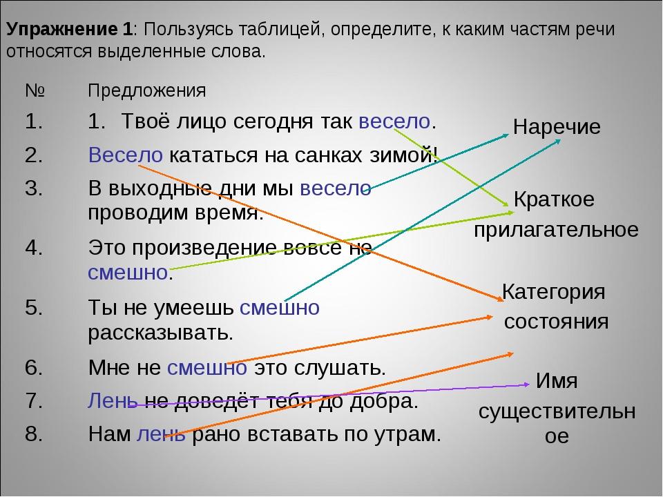 Упражнение 1: Пользуясь таблицей, определите, к каким частям речи относятся в...