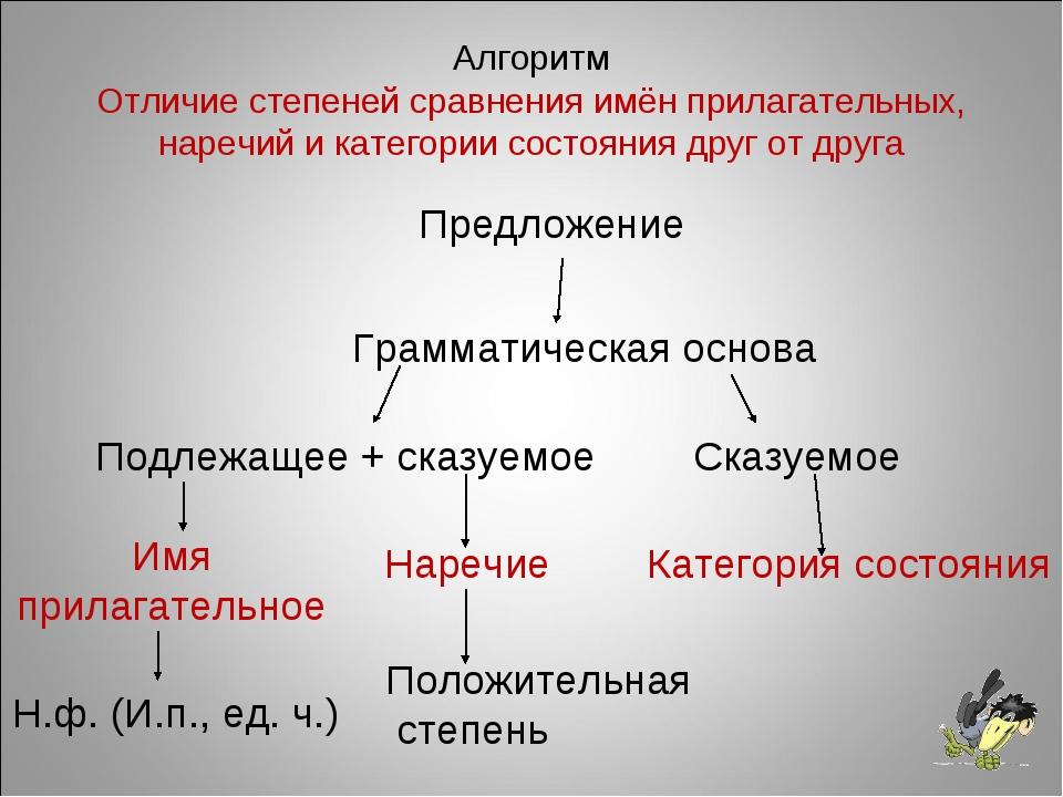 Алгоритм Отличие степеней сравнения имён прилагательных, наречий и категории...