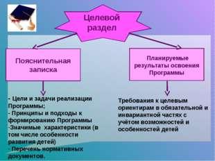 Целевой раздел Пояснительная записка Планируемые результаты освоения Программ