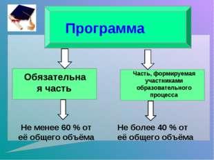 Программа Обязательная часть Часть, формируемая участниками образовательного