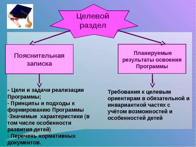 Целевой раздел Пояснительная записка Планируемые результаты освоения Программ...