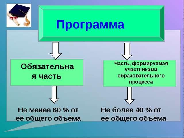 Программа Обязательная часть Часть, формируемая участниками образовательного...