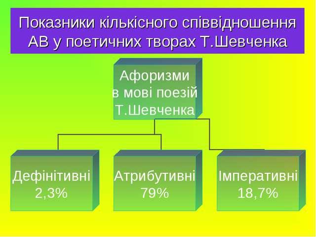 Показники кількісного співвідношення АВ у поетичних творах Т.Шевченка
